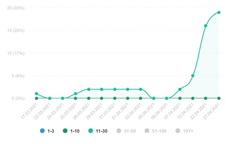График запросов на SEO продвижение