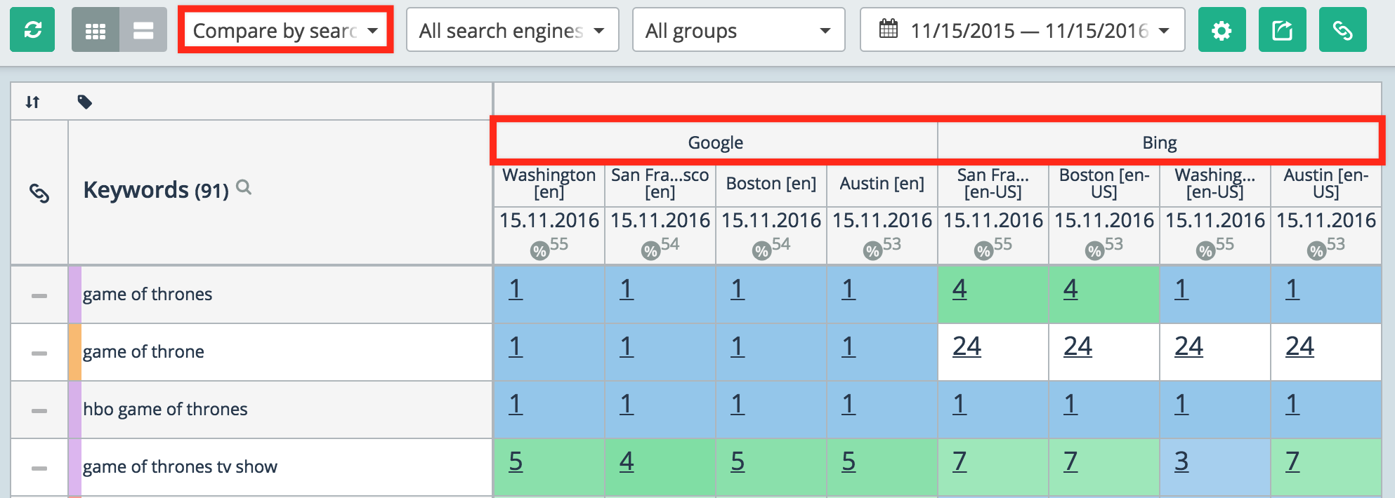 Compare rankings by search engine
