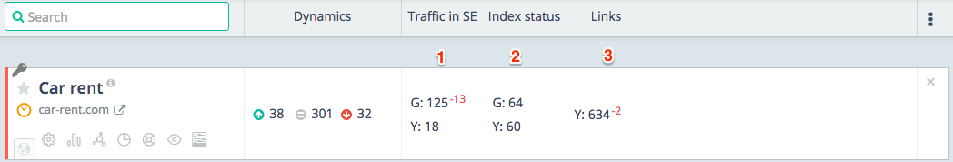 Traffic details, number of backlinks and index status
