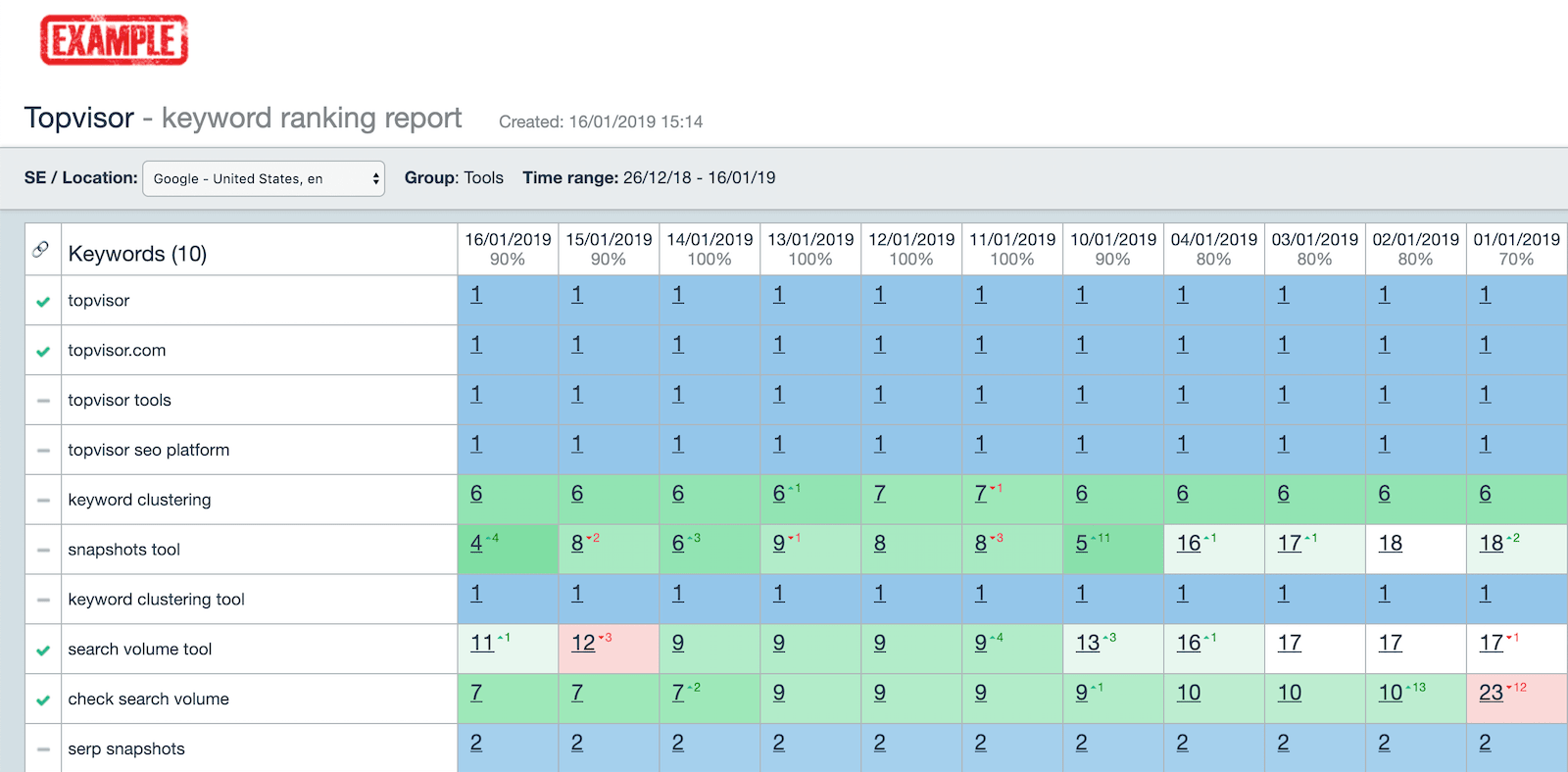 HTML report with ranking history