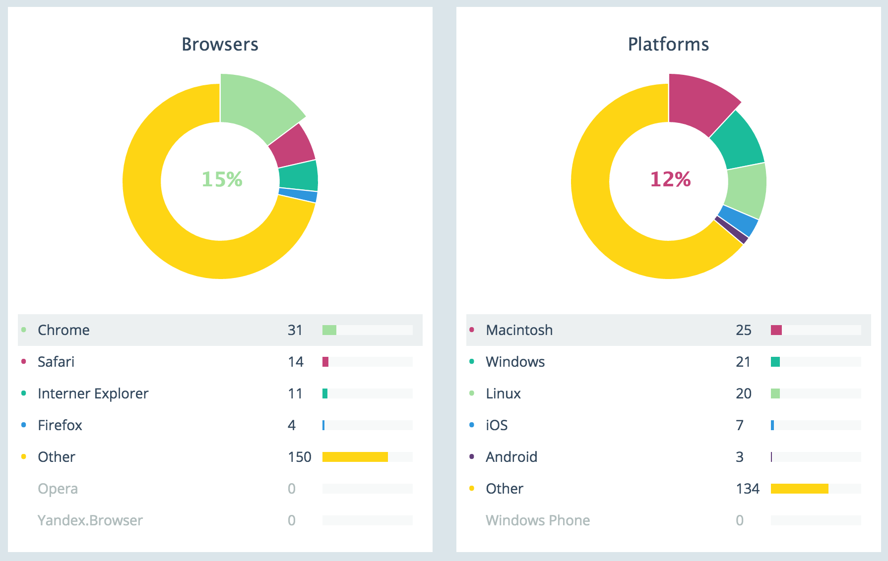 Browsers and platforms
